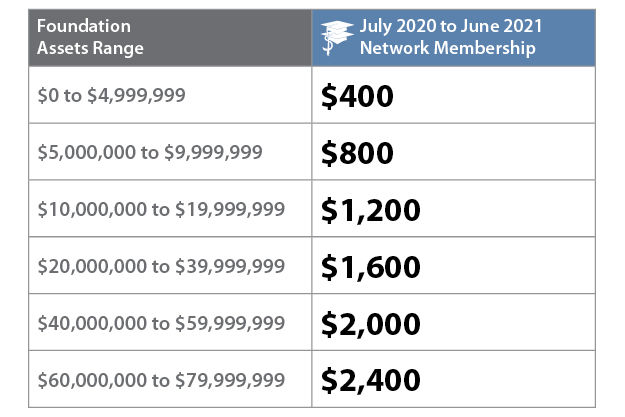FY 21 Network membership pricing